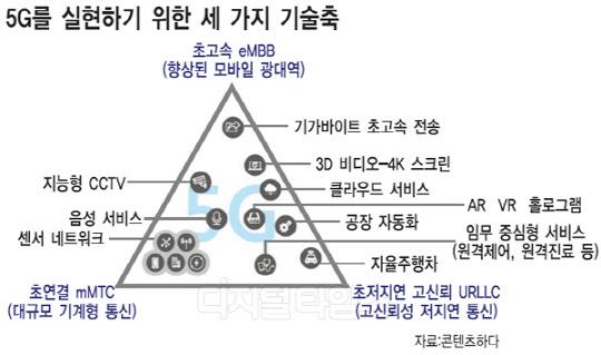 [알아봅시다] 5G를 실현하는 세가지 기술축